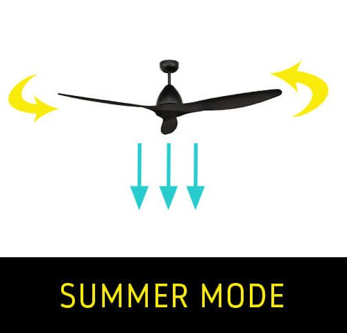 Which way should a ceiling fan go in summer?